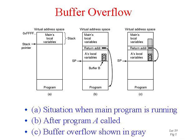 Stack overflow 'interrupts' your 'flow' emertxe blog.